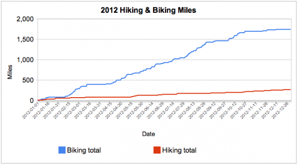 Hike and bike cumulative miles